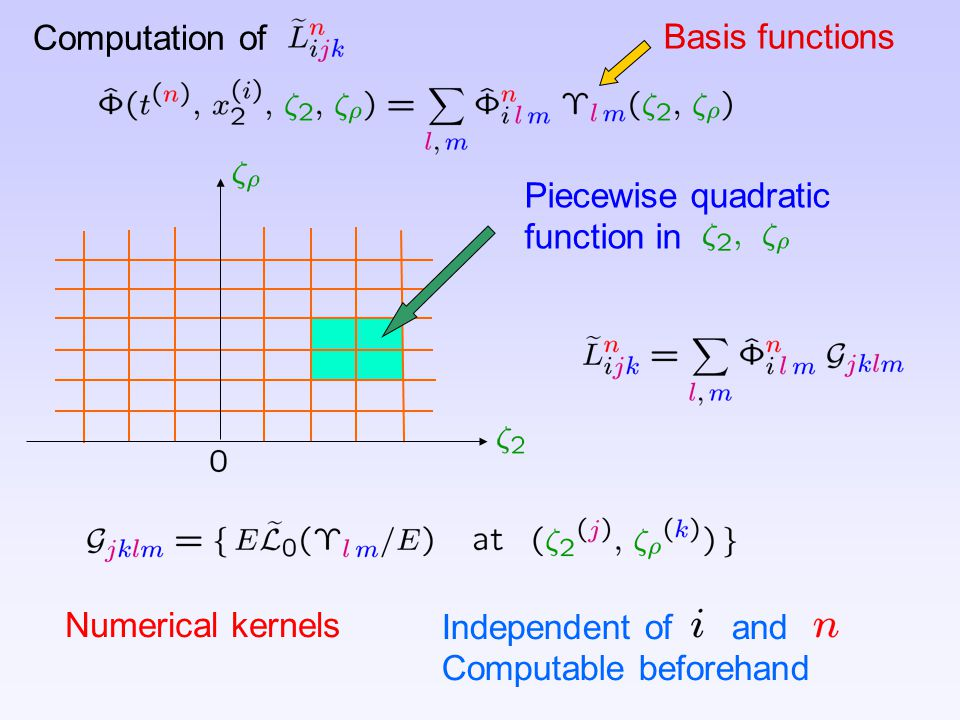 Computation of Basis functions. Piecewise quadratic. function in. Numerical kernels. Independent of and.