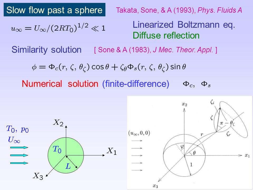 Linearized Boltzmann eq. Diffuse reflection