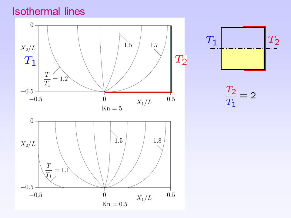 Isothermal lines