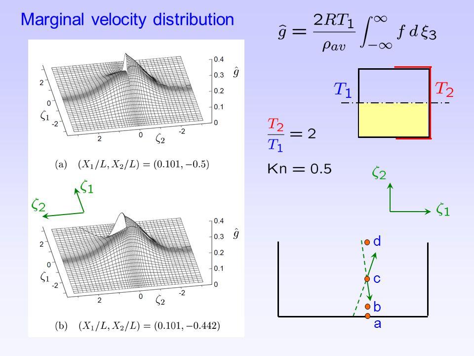 Marginal velocity distribution