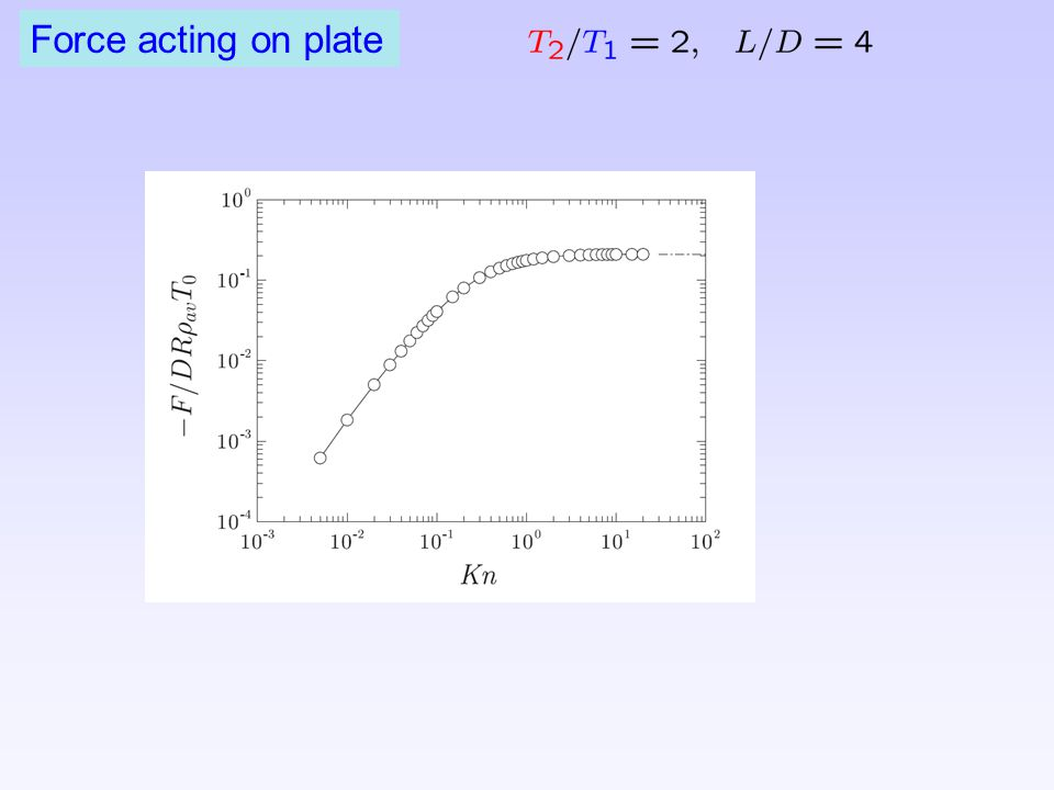 Force acting on plate