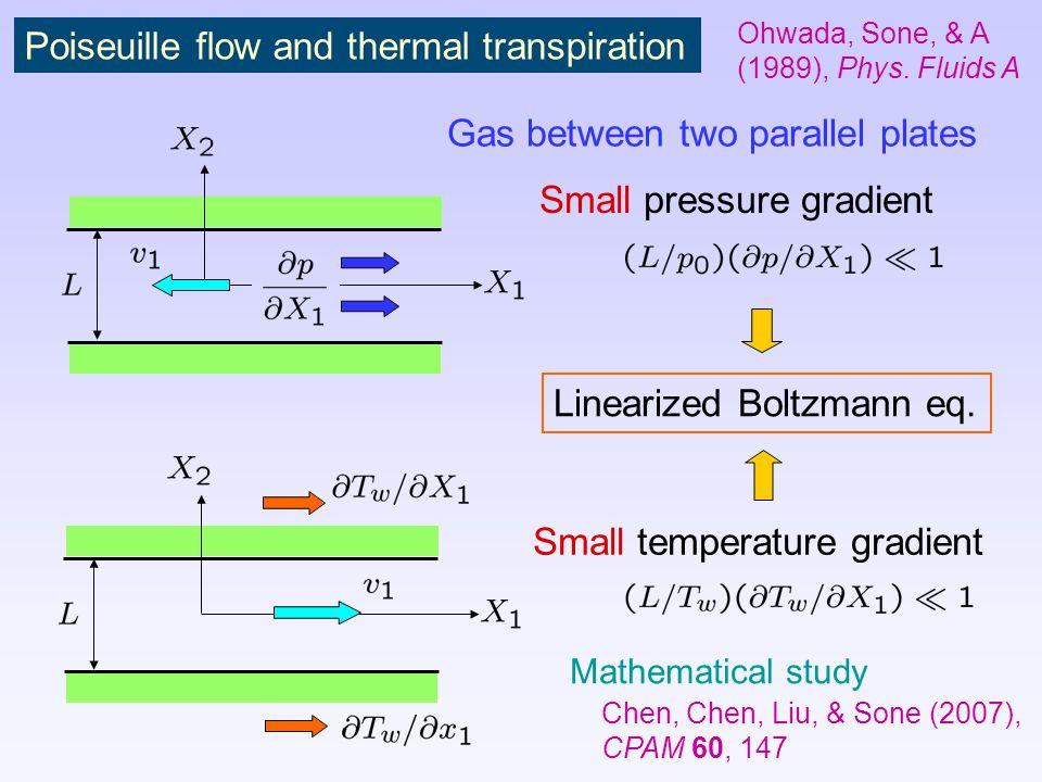 Poiseuille flow and thermal transpiration