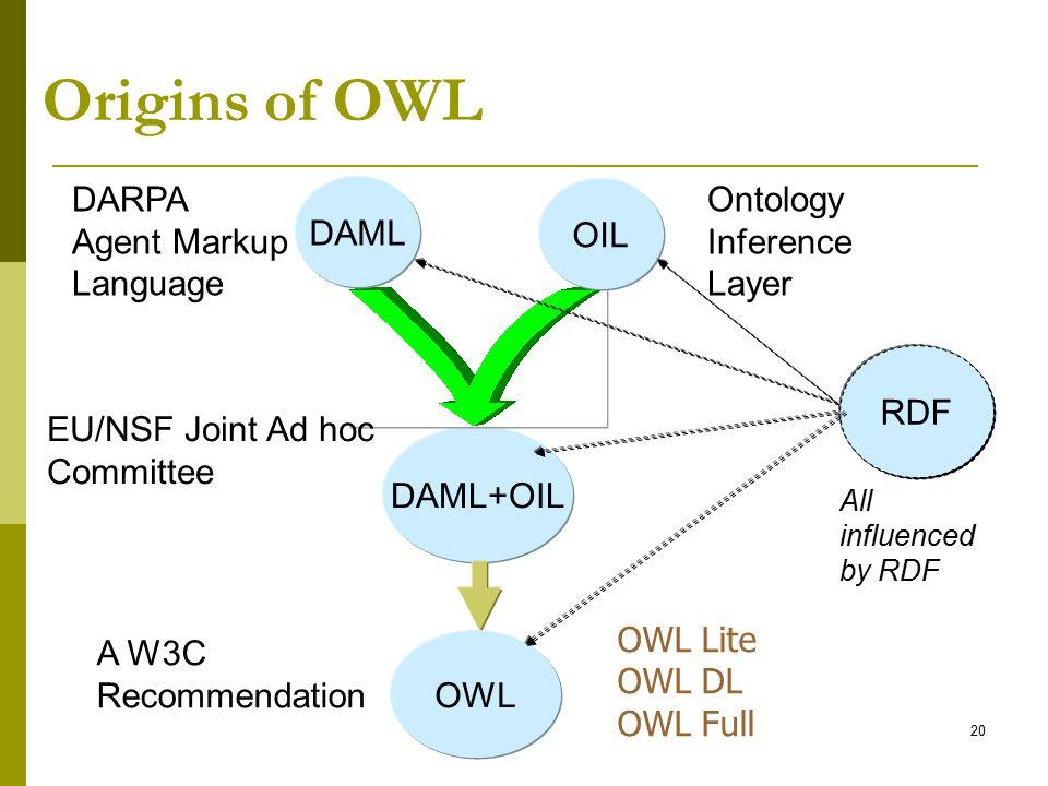 Origins of OWL DARPA Agent Markup Language DAML