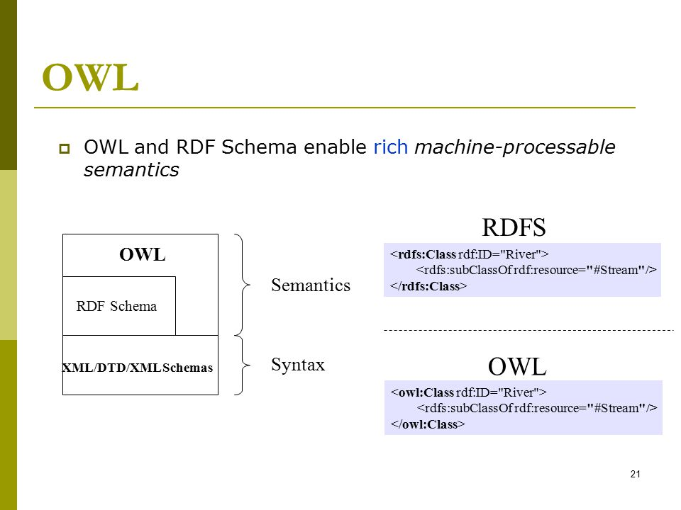 OWL OWL and RDF Schema enable rich machine-processable semantics. RDFS. OWL. <rdfs:Class rdf:ID= River >