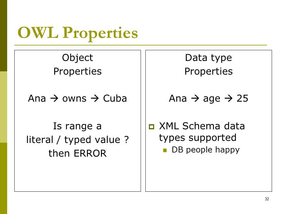 OWL Properties Object Properties Ana  owns  Cuba Is range a