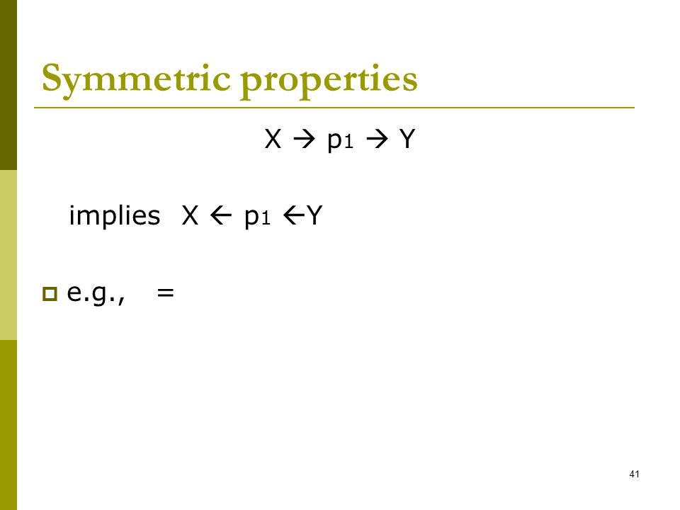 Symmetric properties X  p1  Y implies X  p1 Y e.g., =