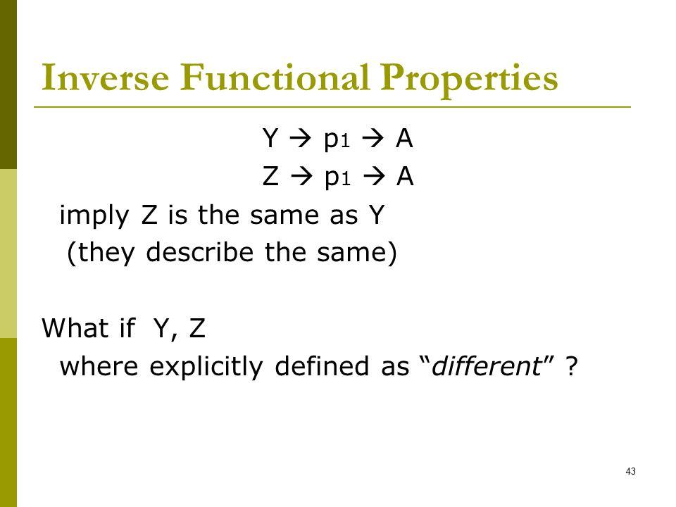 Inverse Functional Properties