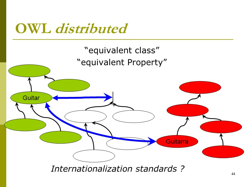 OWL distributed equivalent class equivalent Property