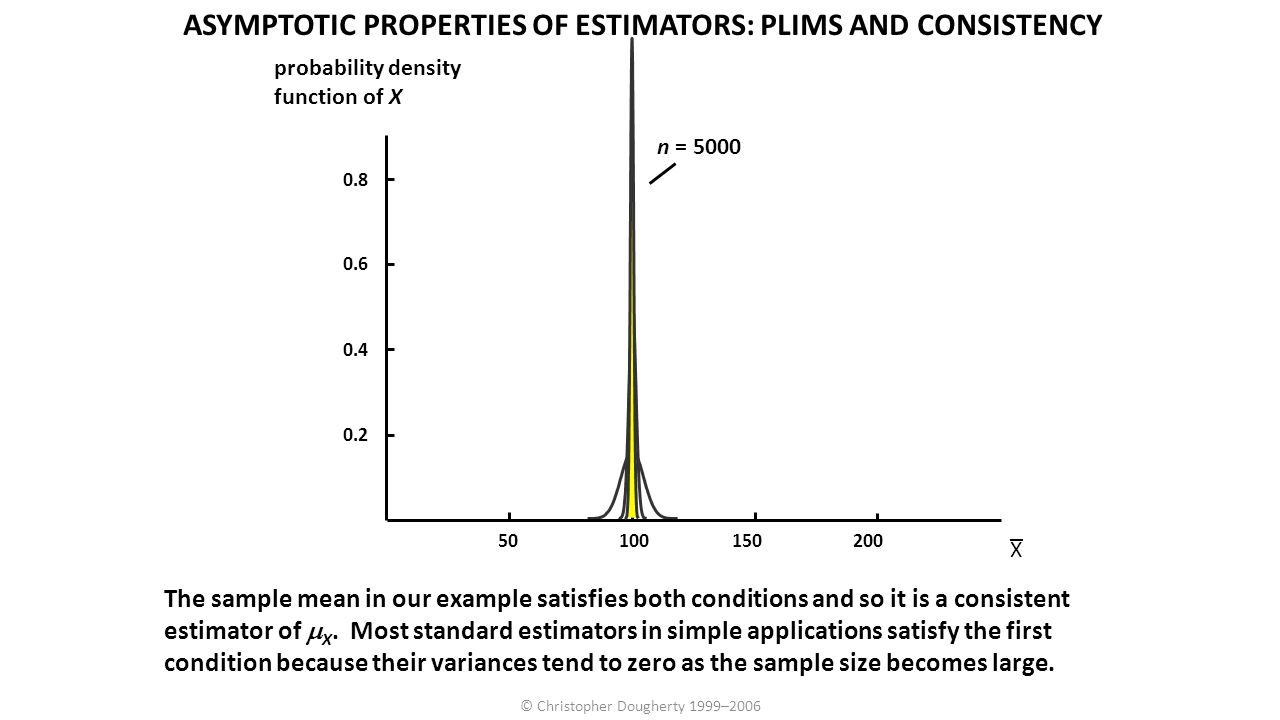 ASYMPTOTIC PROPERTIES OF ESTIMATORS: PLIMS AND CONSISTENCY