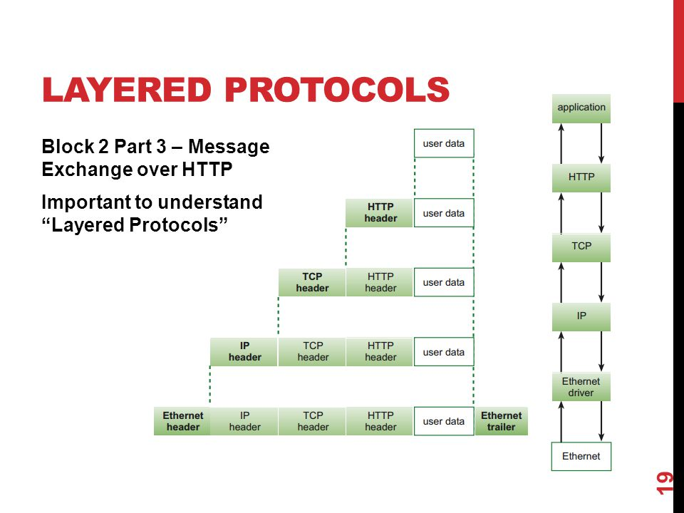 Layered PRotocols Block 2 Part 3 – Message Exchange over HTTP Important to understand Layered Protocols