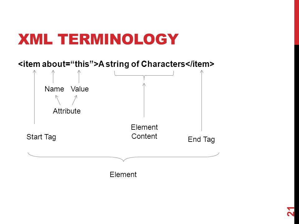 XML terminology <item about= this >A string of Characters</item> Name Value. Attribute. Element Content.