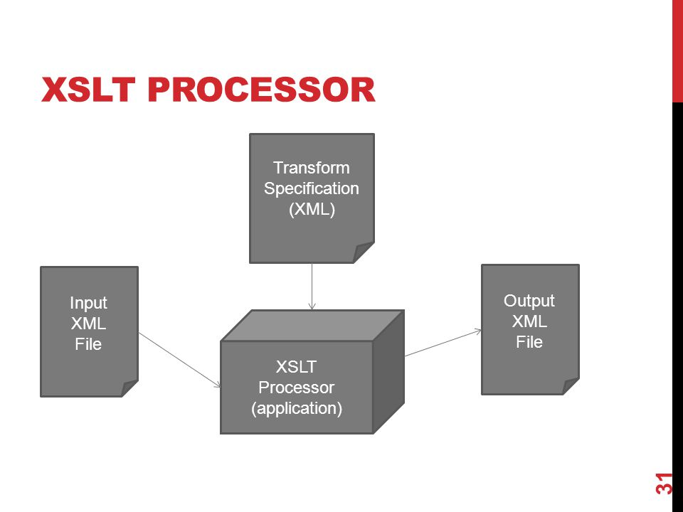 XSLT PROCESSOR Transform Specification (XML) Input Output XML XML File