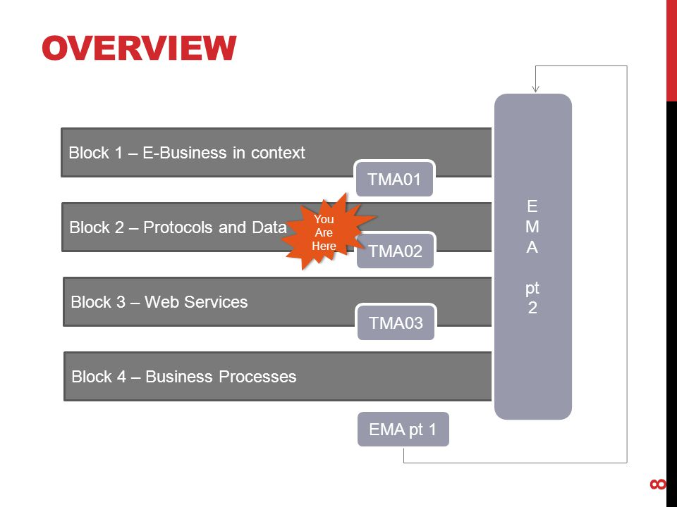 Overview Block 1 – E-Business in context E M TMA01 A pt 2