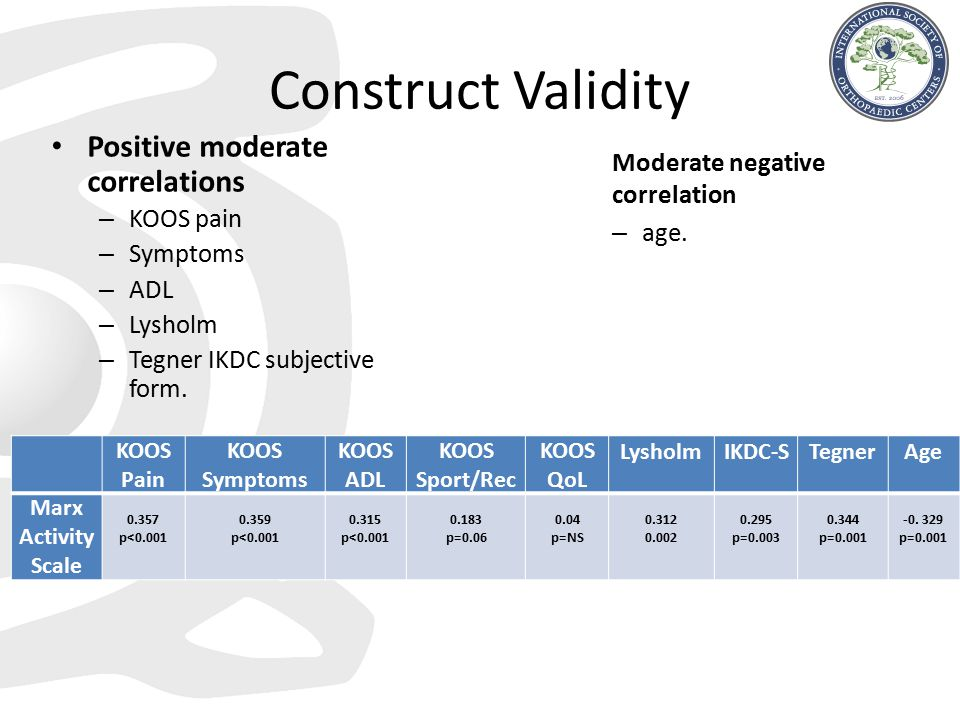 Construct Validity Positive moderate correlations
