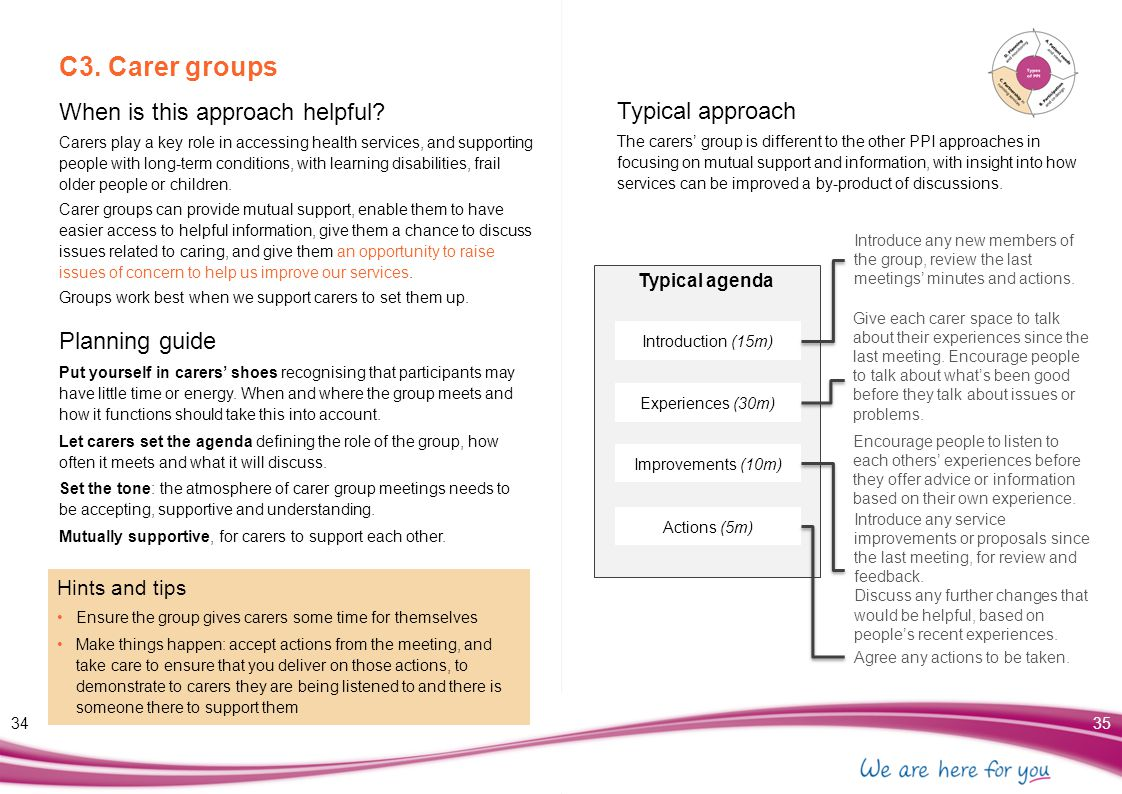 C3. Carer groups When is this approach helpful Typical approach