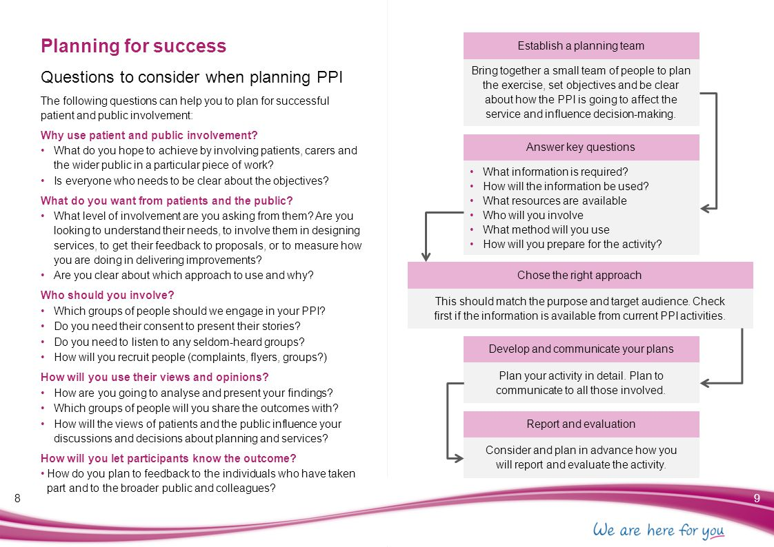 Planning for success Questions to consider when planning PPI