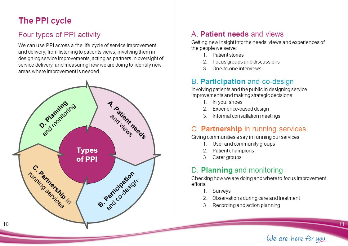 The PPI cycle Four types of PPI activity A. Patient needs and views