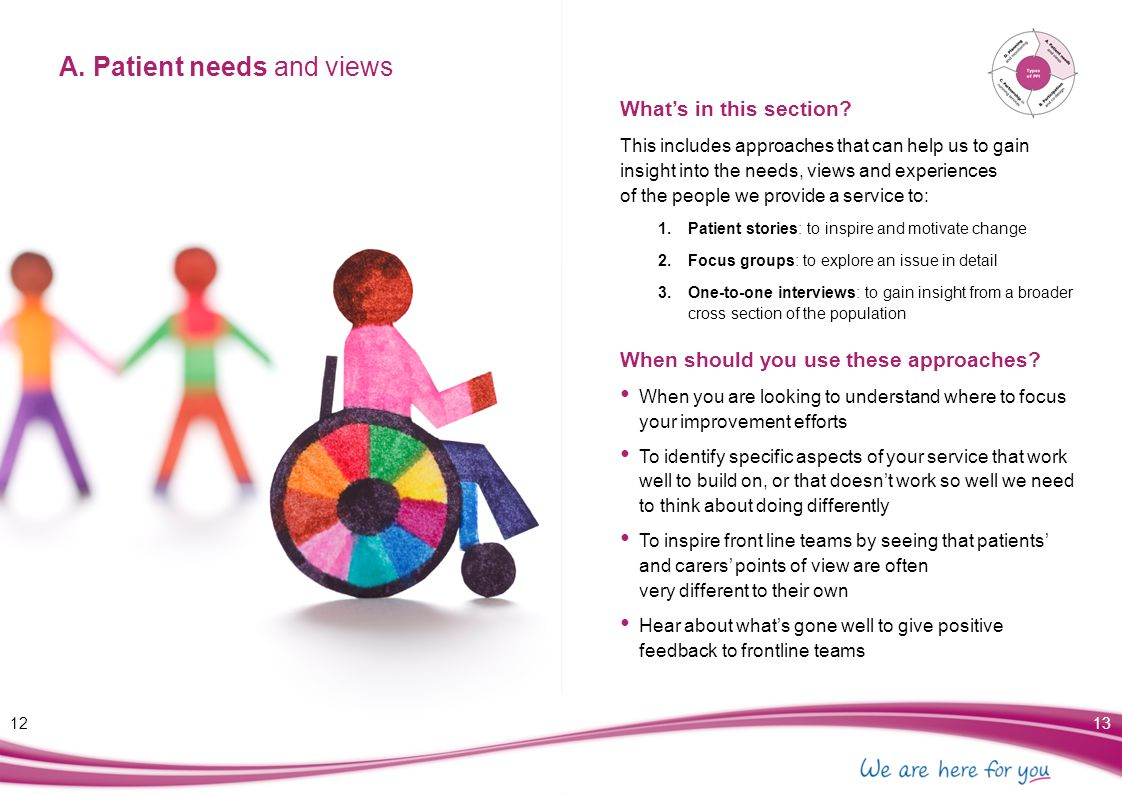 A. Patient needs and views