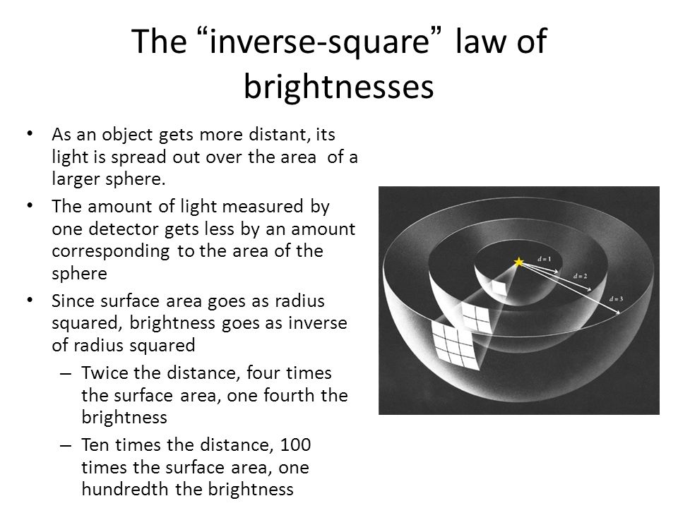 The inverse-square law of brightnesses