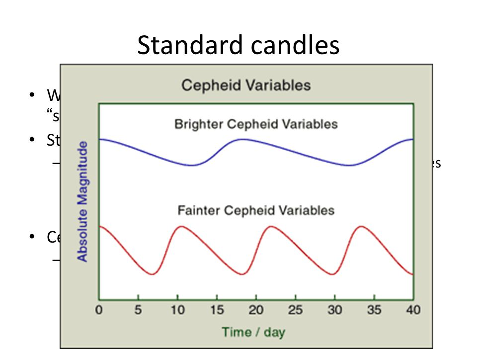 Standard candles What sort of objects can we recognize as being the same Stars of similar temperatures and sizes.
