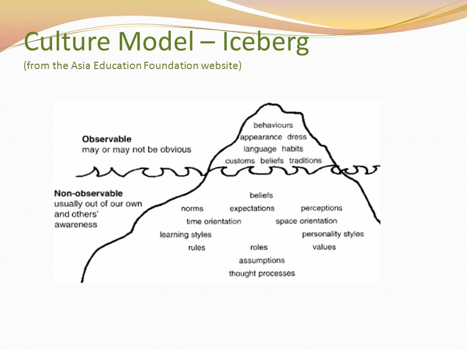 Culture Model – Iceberg (from the Asia Education Foundation website)