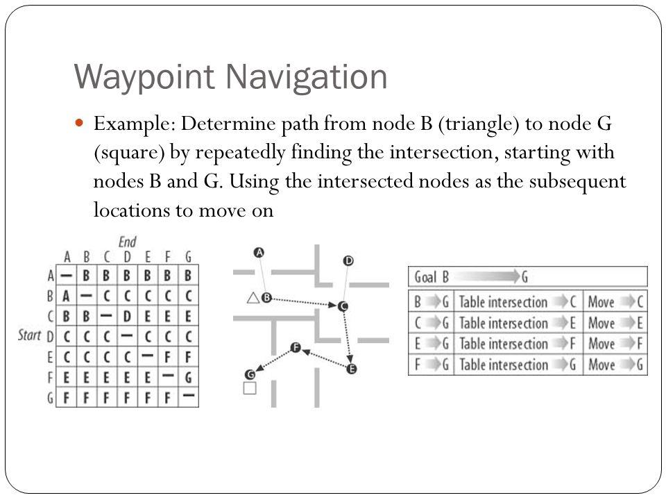 Waypoint Navigation