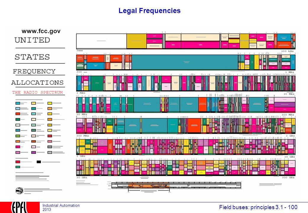 Legal Frequencies www.fcc.gov