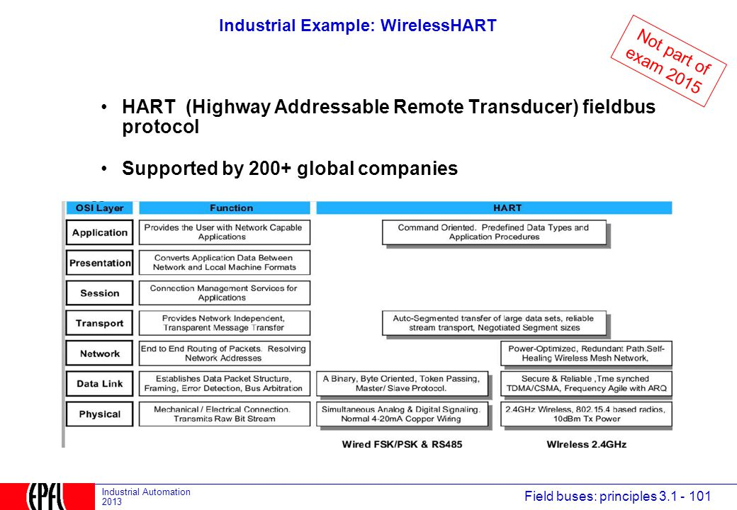 Industrial Example: WirelessHART