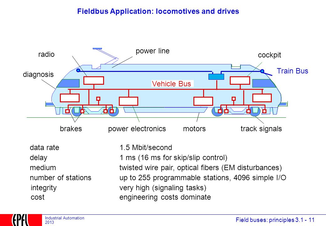 Fieldbus Application: locomotives and drives