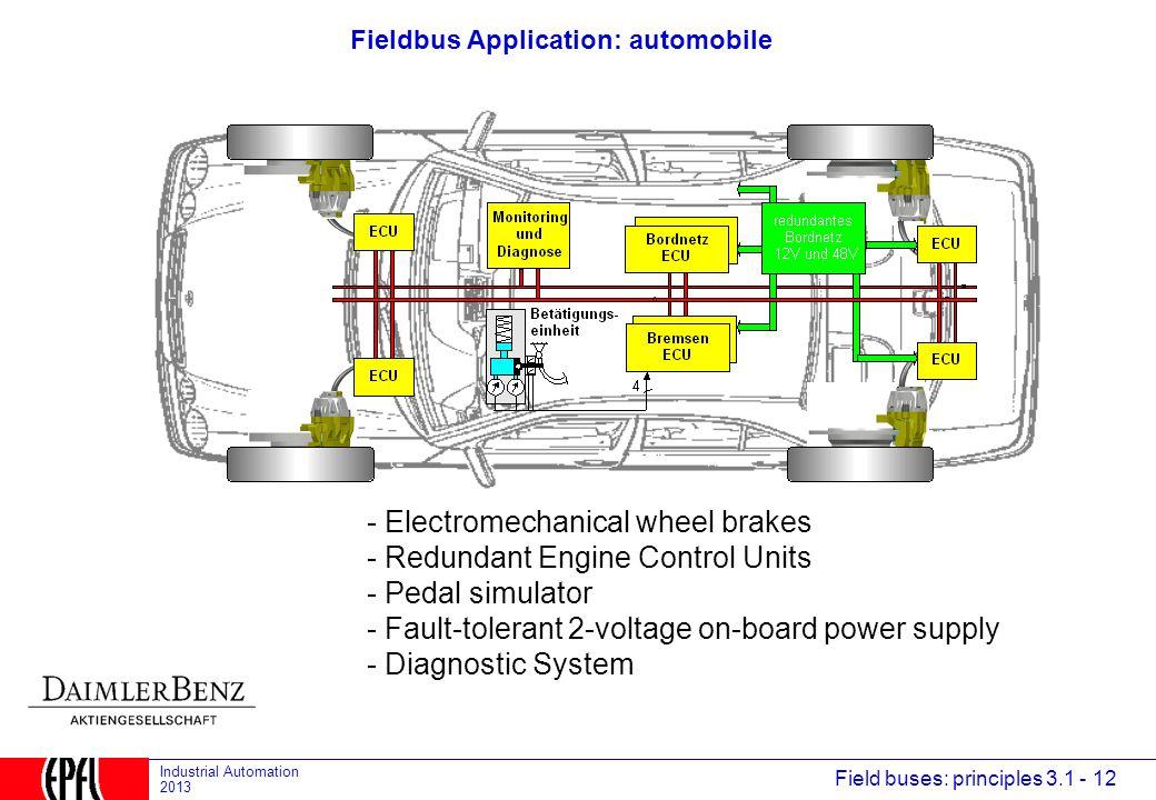 Fieldbus Application: automobile