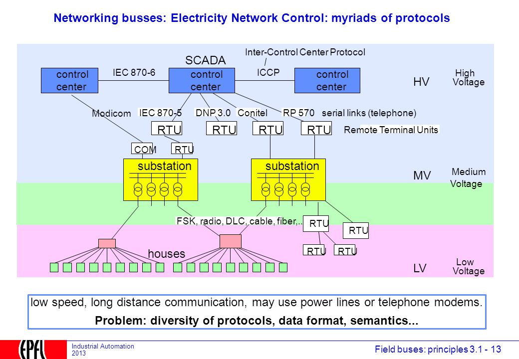 Networking busses: Electricity Network Control: myriads of protocols