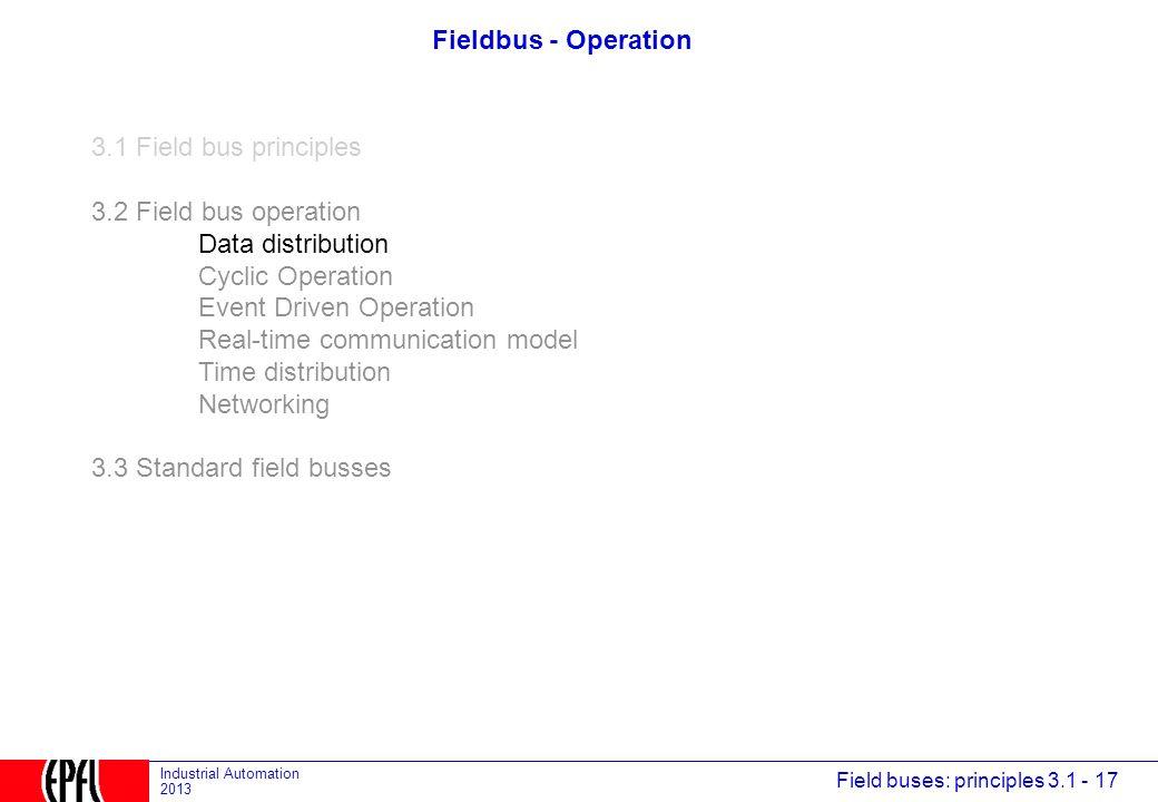 Fieldbus - Operation 3.1 Field bus principles. 3.2 Field bus operation. Data distribution. Cyclic Operation.