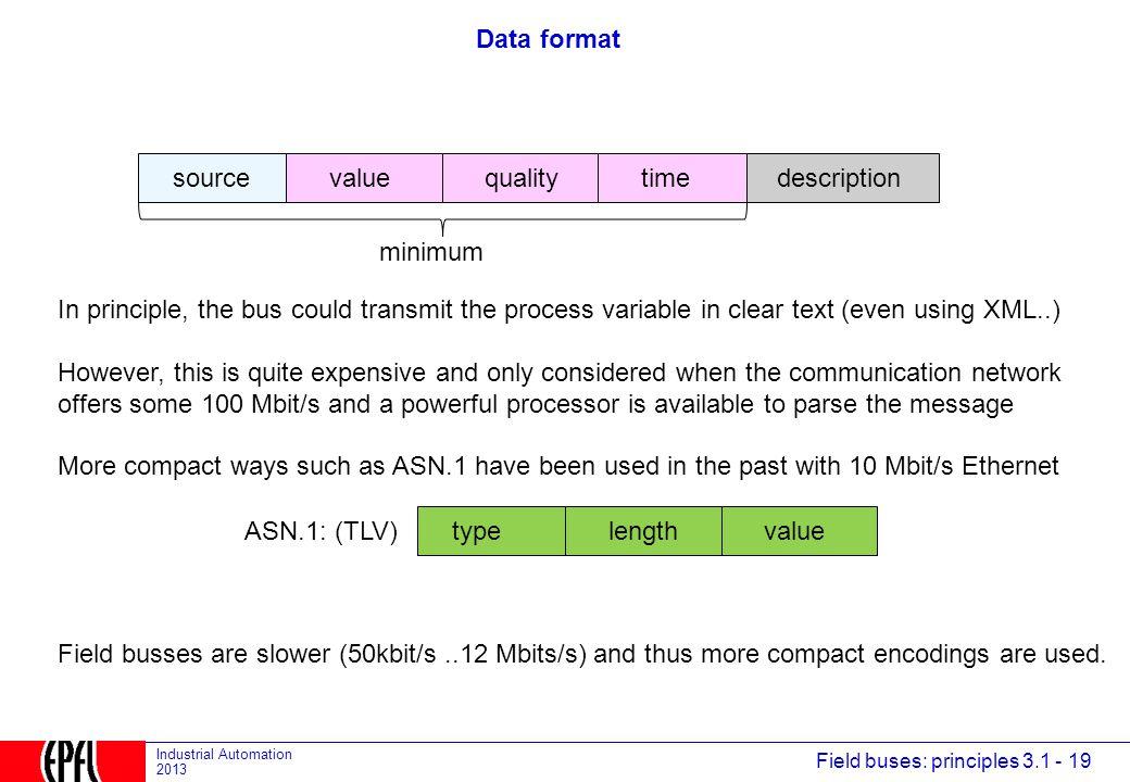 Data format source. value. quality. time. description. minimum.