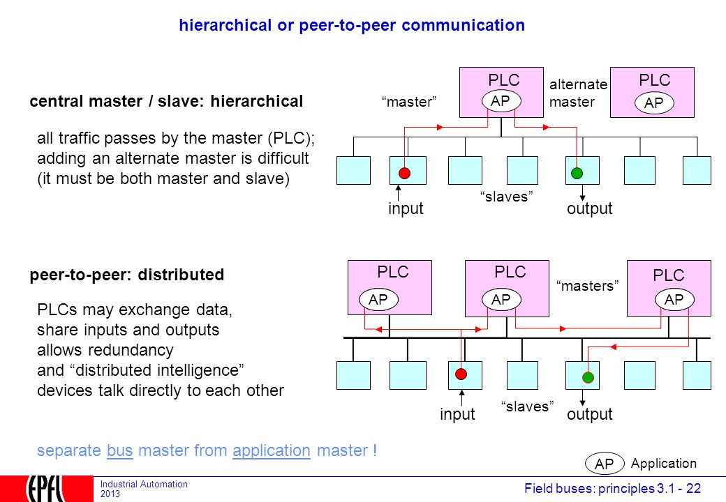 hierarchical or peer-to-peer communication