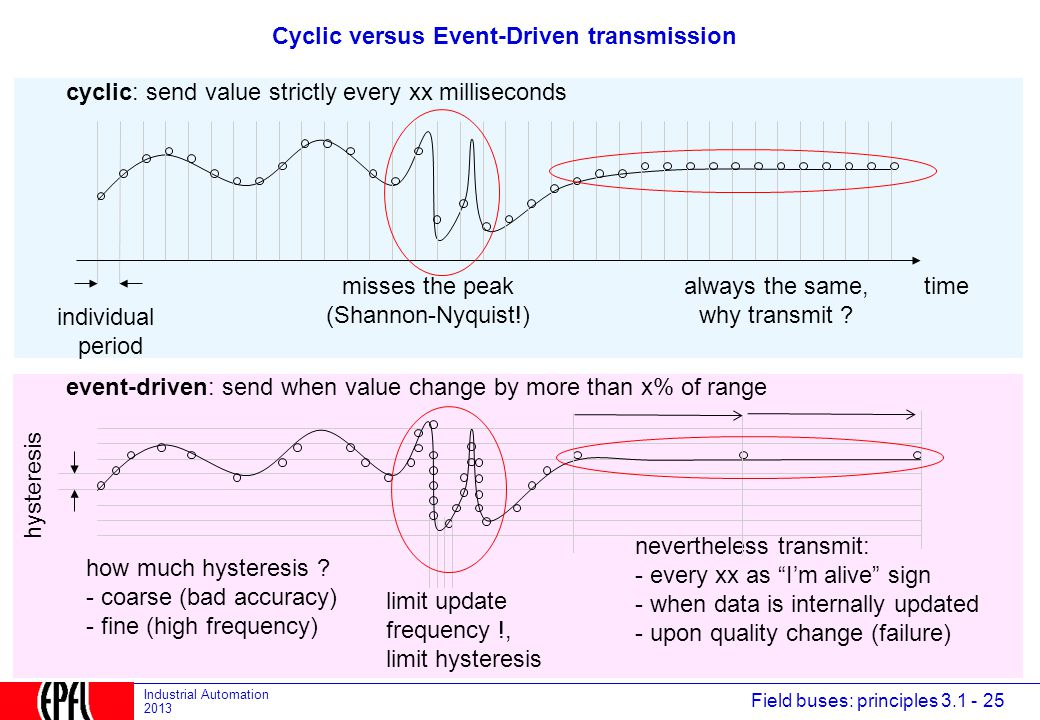 Cyclic versus Event-Driven transmission