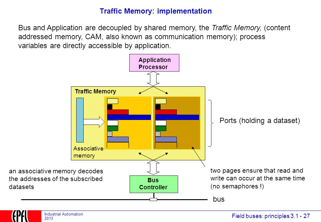 Traffic Memory: implementation