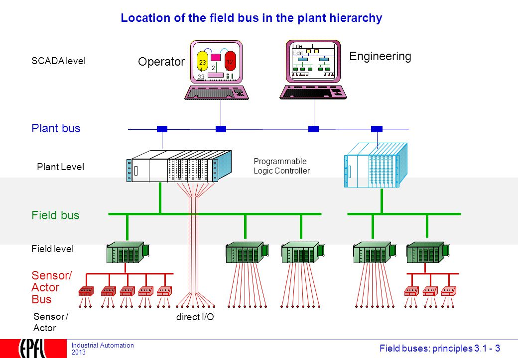 Location of the field bus in the plant hierarchy