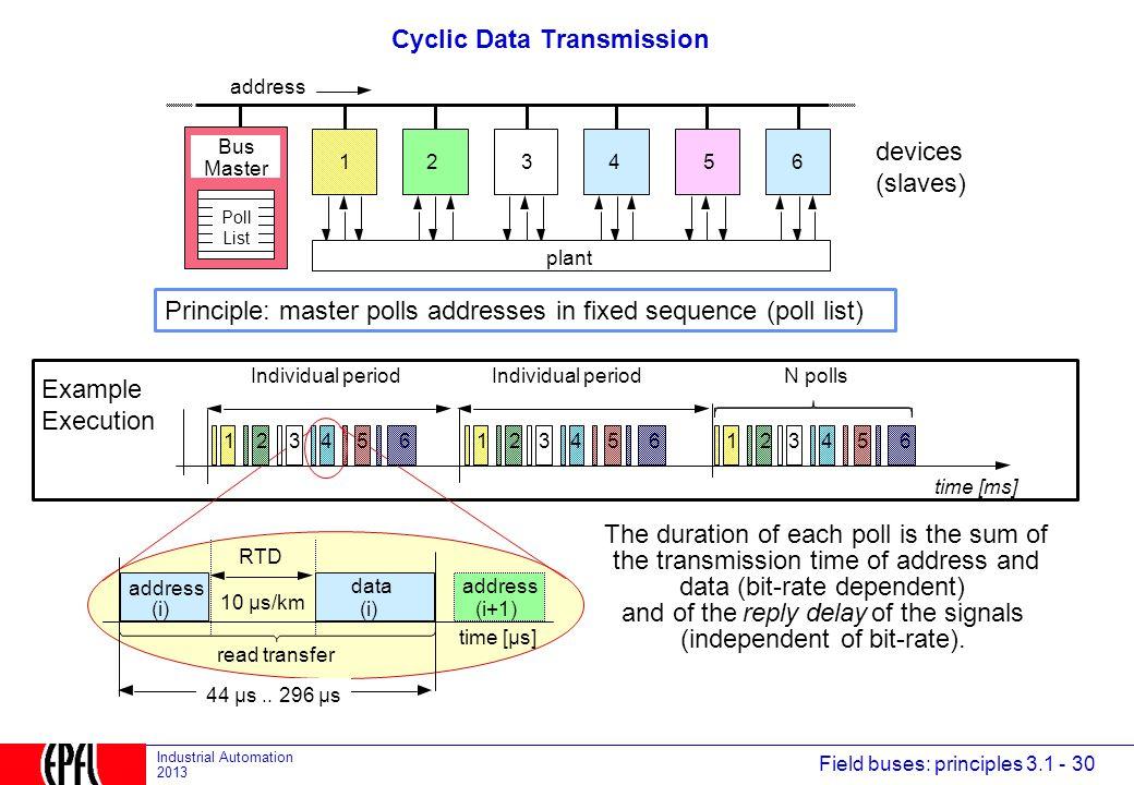 Cyclic Data Transmission