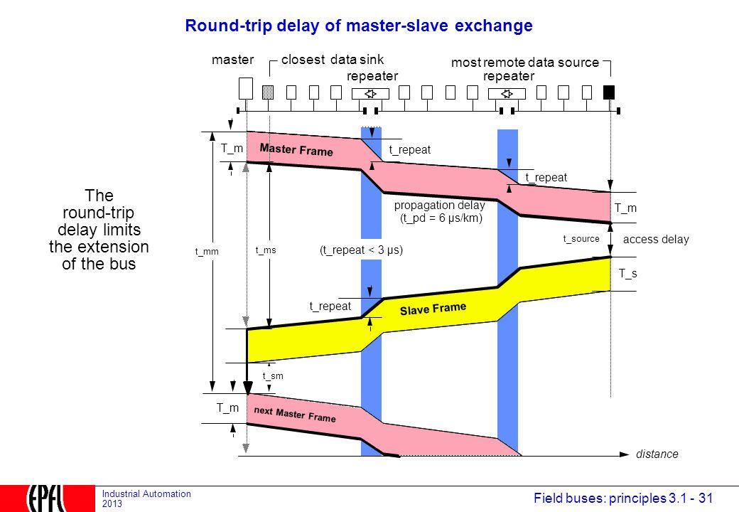 Round-trip delay of master-slave exchange