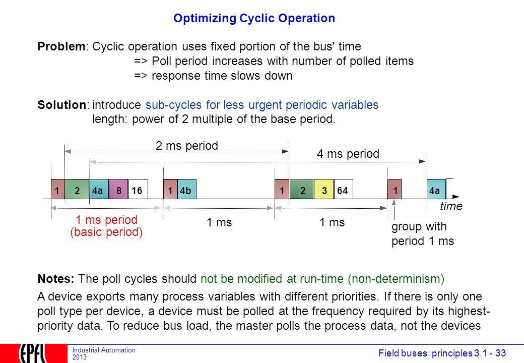 Optimizing Cyclic Operation