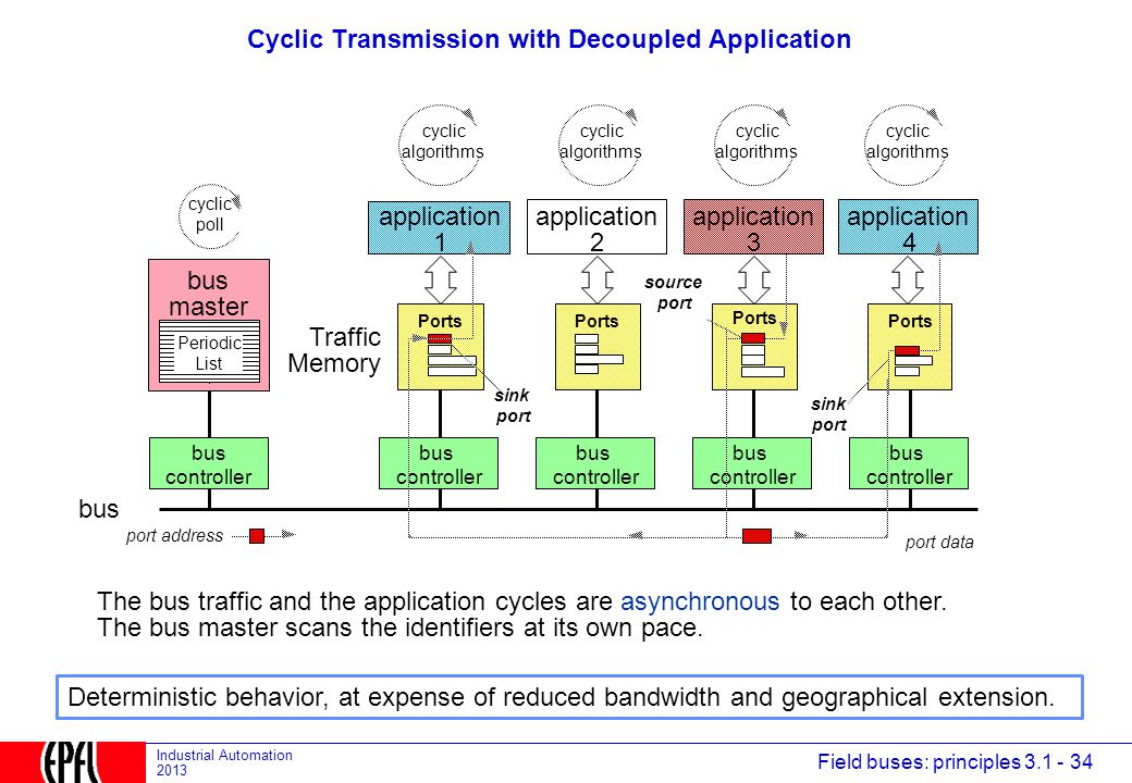 Cyclic Transmission with Decoupled Application