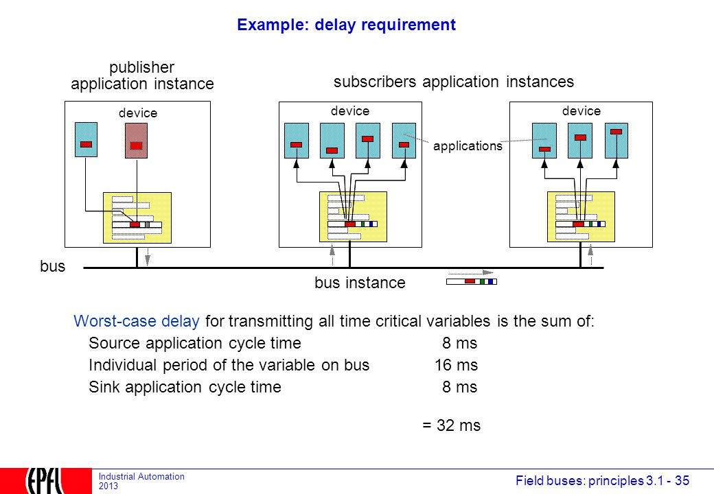 Example: delay requirement