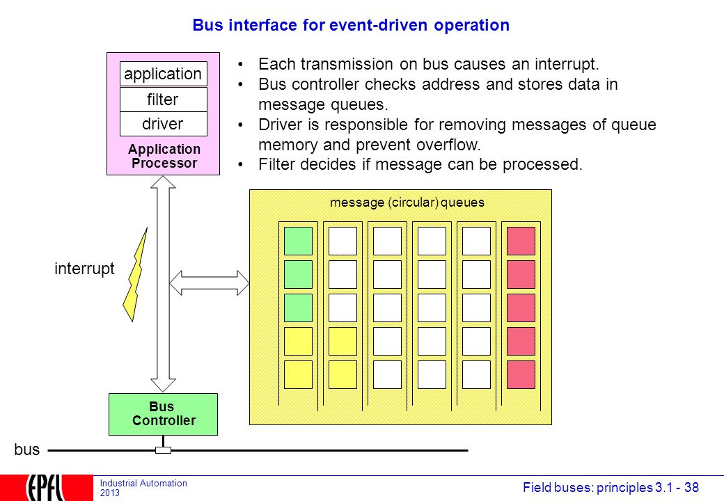 Bus interface for event-driven operation