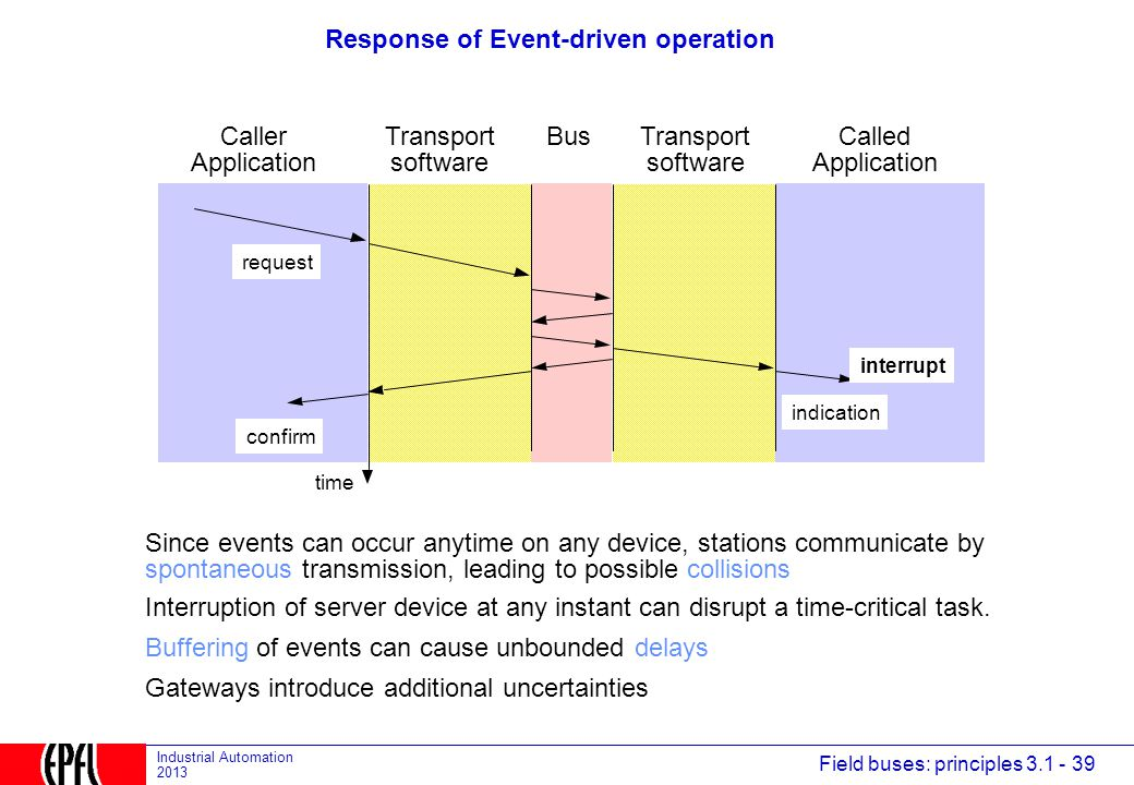 Response of Event-driven operation