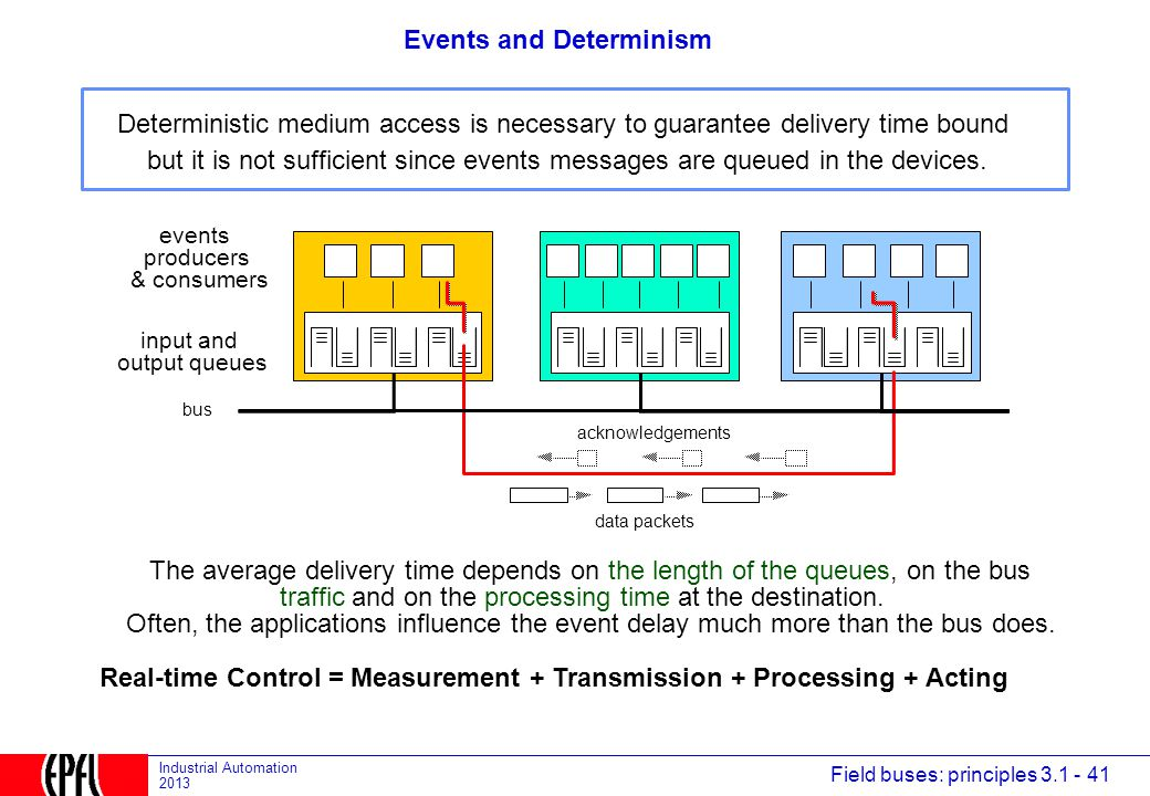 Events and Determinism