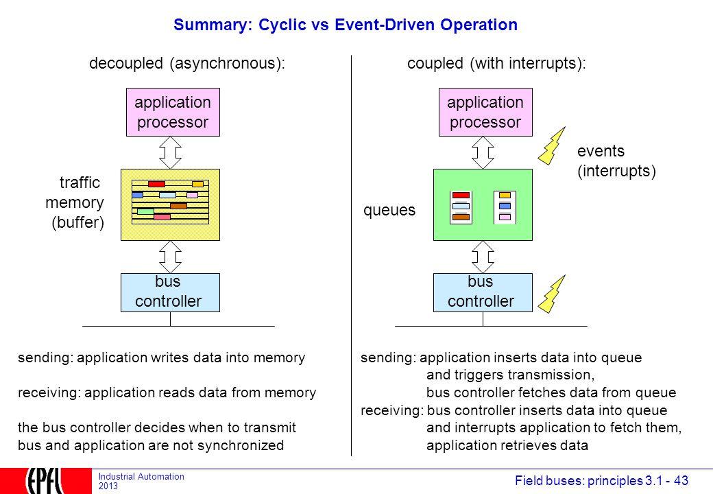 Summary: Cyclic vs Event-Driven Operation