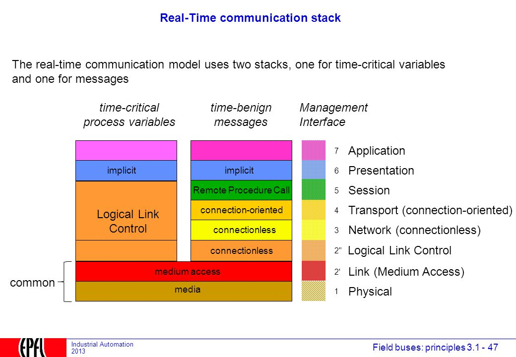 Real-Time communication stack