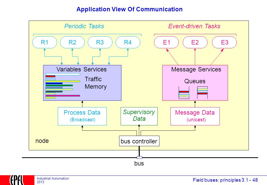 Application View Of Communication