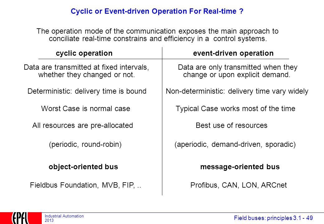 Cyclic or Event-driven Operation For Real-time