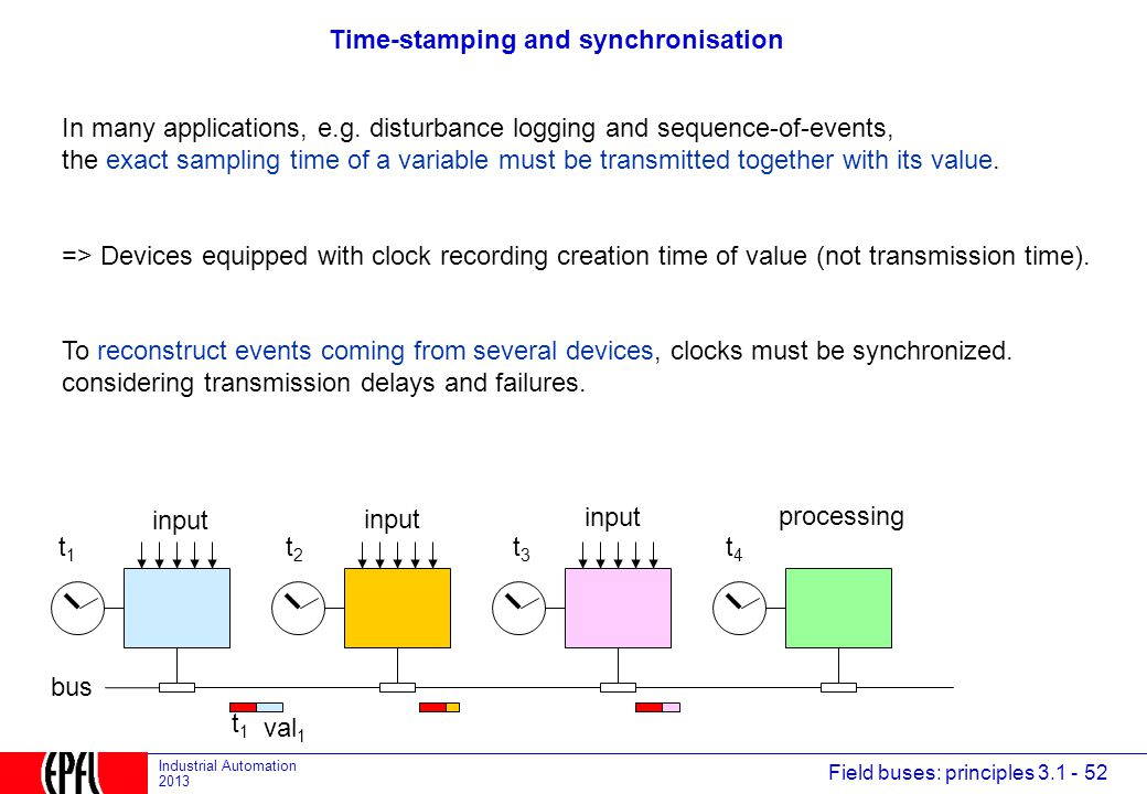 Time-stamping and synchronisation